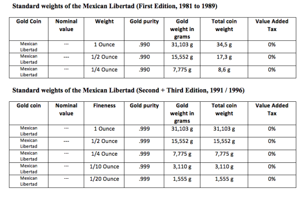 wpid-Standard-weights-of20the-Mexican-Libertad